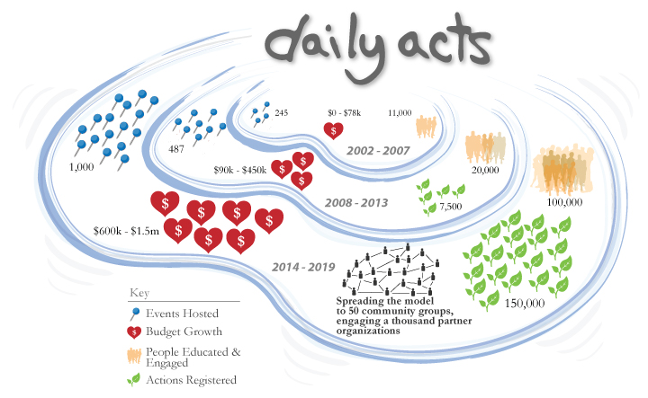 da-five-year-plan-graphic